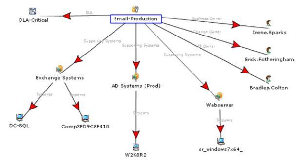 Diagrammansicht von Ressourcenverknüpfungen