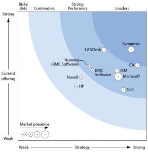 Symantec ist Leader im Forrester Wave Q2 2012