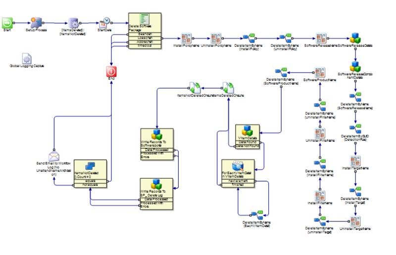 Öffentliche Altiris Workflow-Schulung mit dem Experten