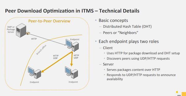 Peer to Peer Download Optimierung