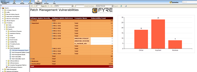 IT Analytics Patch Management Report