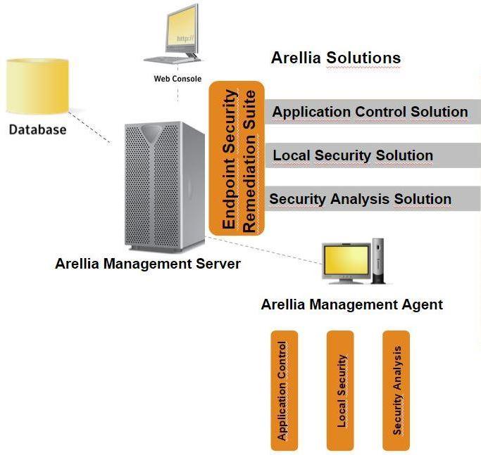 Arellia Solutions