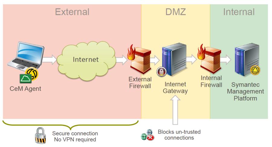 CEM Cloud-enabled Management